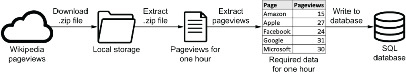 4 Templating Tasks Using The Airflow Context Data Pipelines With Apache Airflow