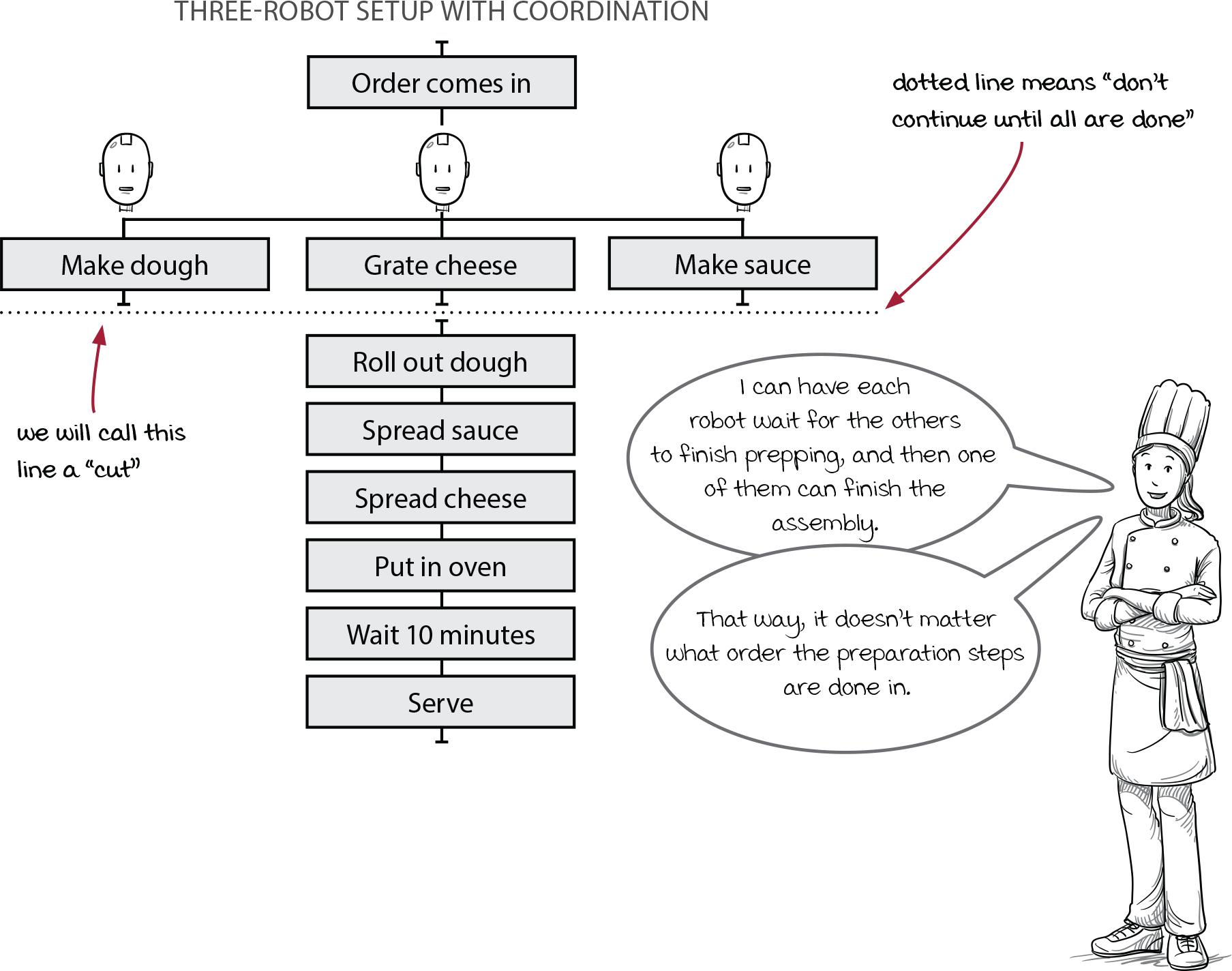 timeline diagram example